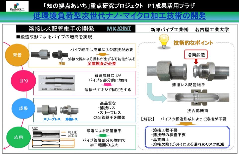 低環境負荷型次世代ナノ・マイクロ加工技術の開発